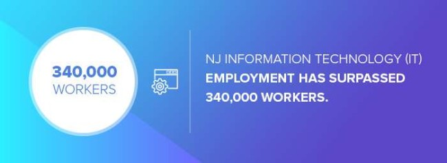 The number of tech employment in New Jersey
