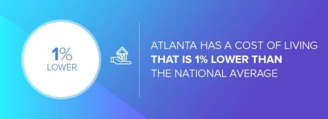 The cost of living of Atlanta