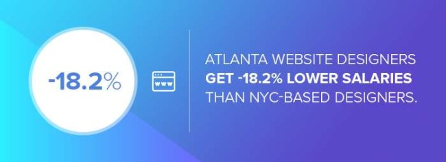 The difference in salary between Atlanta web designers and NYC web designers