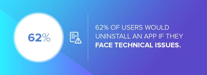 App development companies: The number of users who would uninstall an app if they face technical issues