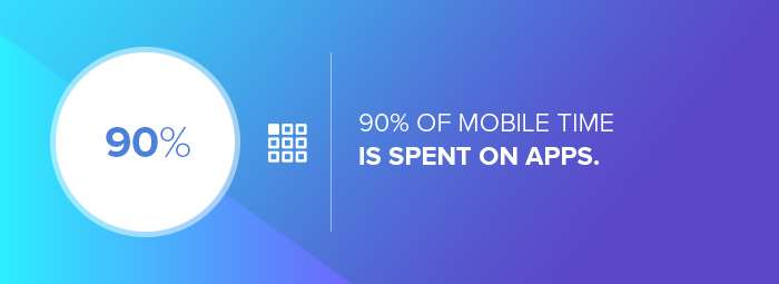 App design companies: the mobile time spent on apps.