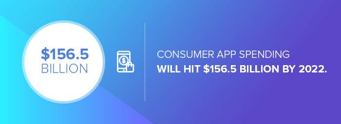 App design companies: the projected consumer app spending by 2022.