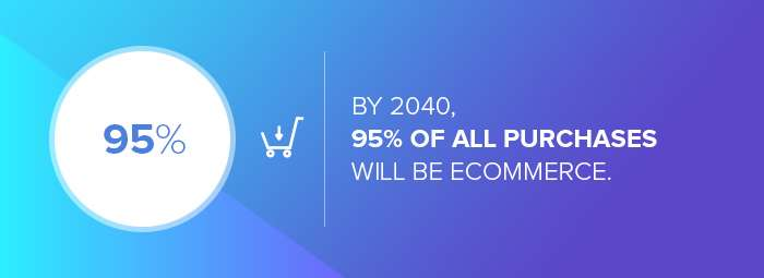 eCommerce web design companies: the percentage of eCommerce purchases by 2040.
