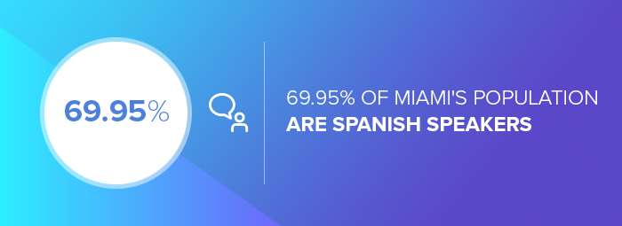 The number of Miami's Spanish speakers
