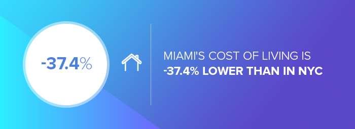 App developers in Miami: Miami's cost of living