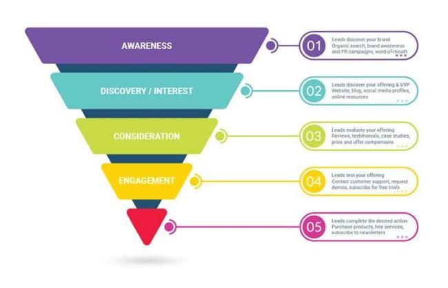 marketing funnel - sales funnel