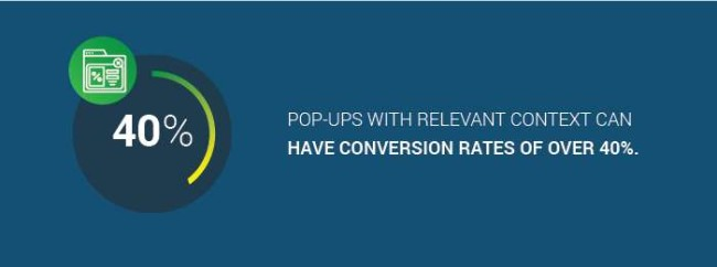 The conversion rate of pop-ups with relevant content