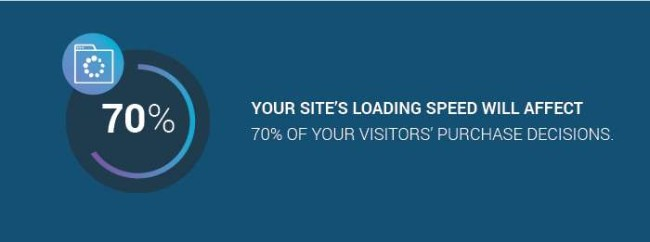 How loading speed affects online visitors' purchase decisions