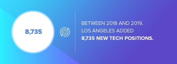 Mobile app development in Los Angeles: the number of tech positions LA added between 2018 and 2019