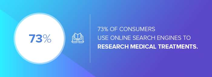 Healthcare digital marketing agencies: the number of consumers who use online search engines to research medical treatments.