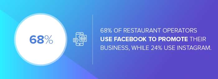 Digital marketing agencies for restaurants: the percentage of restaurant operators who use Facebook to promote their business, while 24% use Instagram.