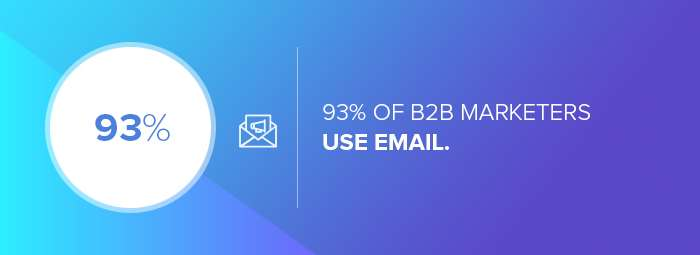 B2B digital marketing agencies: the percentage of B2B marketers who use email.