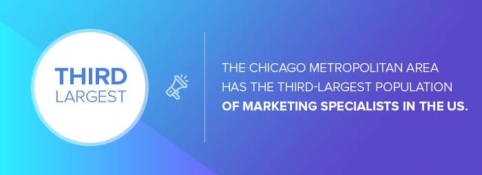 Digital marketing companies in Chicago: the city that has the third-largest population of marketing specialists in the US