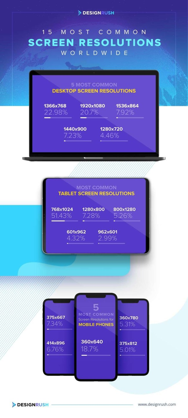 Most common screen resolutions worldwide