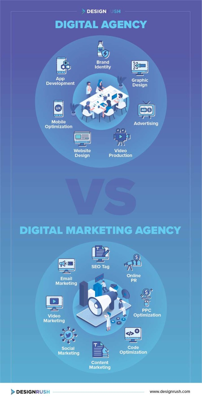 Digital agency vs. digital marketing agency