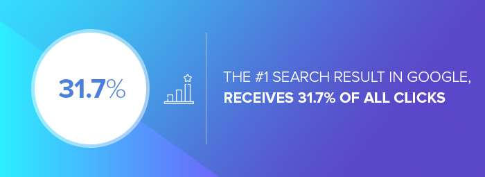Content-marketing-agencies: the clicks the first Google result receives