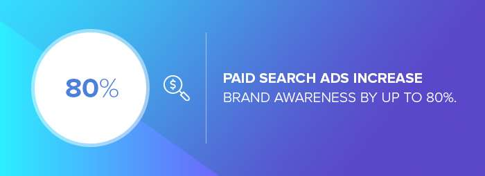 The influence of paid ads on brand awareness