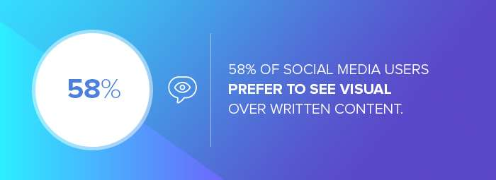 The number of social users who prefer to see visual over written content
