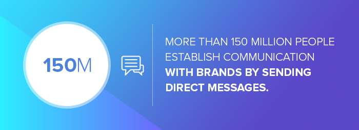 Instagram marketing agencies: the number of people who establish communication with brands by sending direct messages on Instagram
