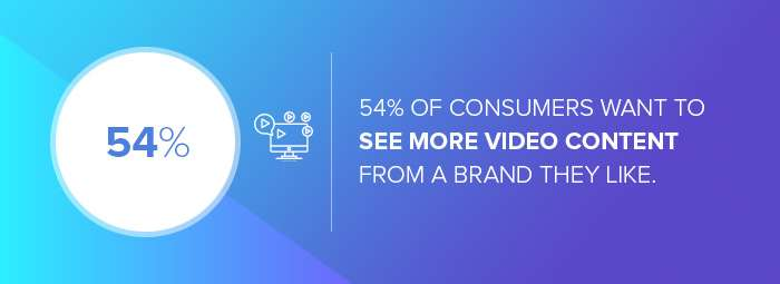 The number of consumers who want to see more video content from a brand they like