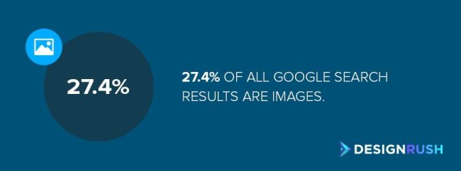 SEO Image: 27.4% of all Google search results are images