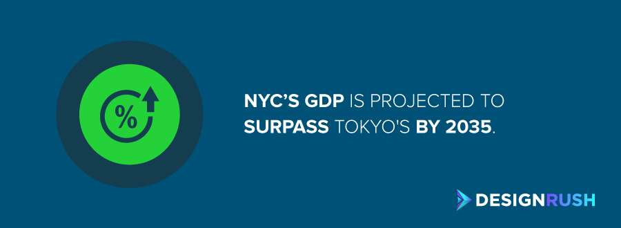 Video production companies in NYC: NYC's GDP vs. Tokyo's