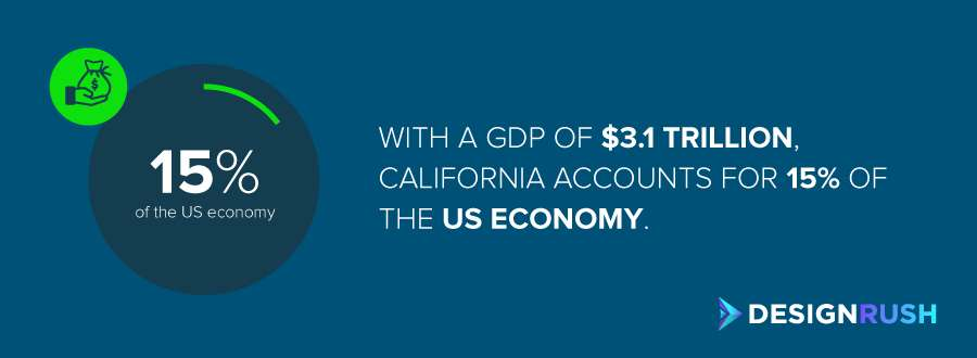 Graphic design companies in California: the GDP of California