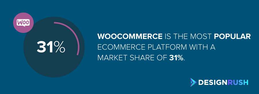 eCommerce marketing agencies: the market share of WooCommerce