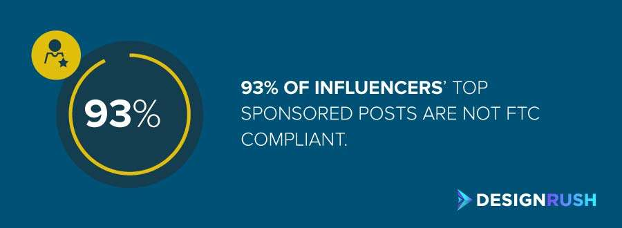 The number of influencer's top sponsored posts that are not FTC compliant