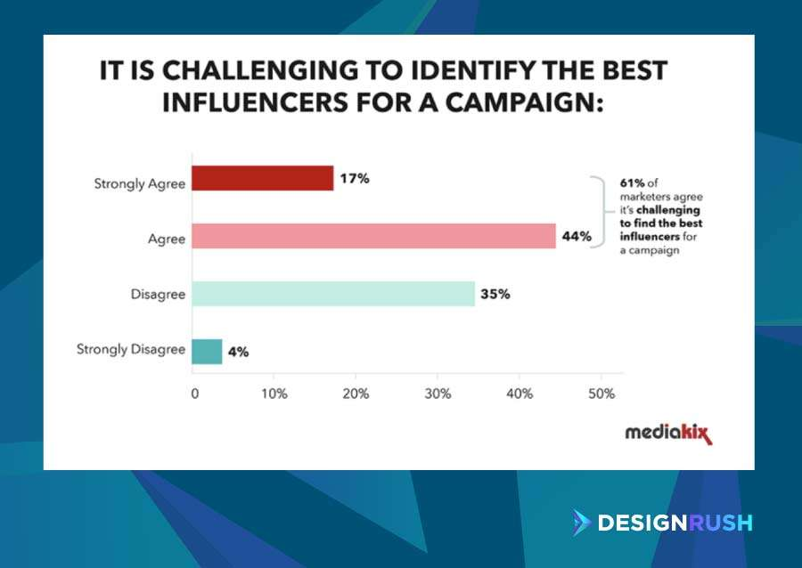 Influencer marketing agencies: the number of marketers who claim that finding the right influencers for their campaigns is challenging