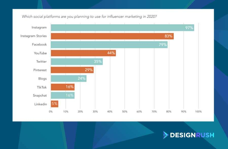 Influencer marketing agencies: the social platforms marketers will use for influencer marketing in 2020