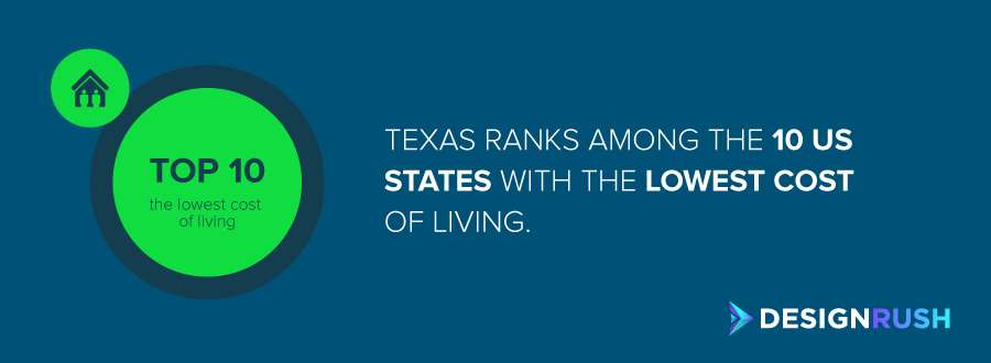 The place Texas holds among the 10 US states with lowest cost of living
