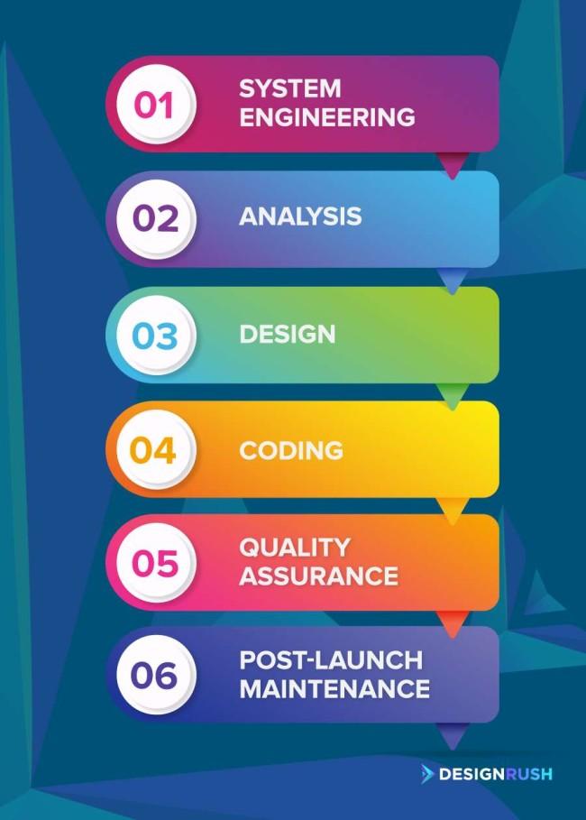 Waterfall software development methodology
