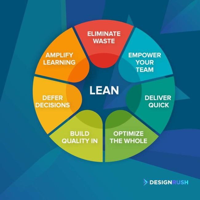 Lean development methodology