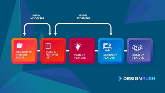Feature driven development
