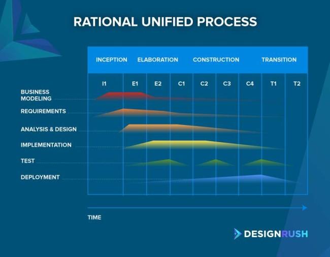 Rational unified process software development methodology