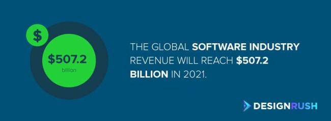 The global software industry revenue is expected to reach $507.2 billion by 2021.