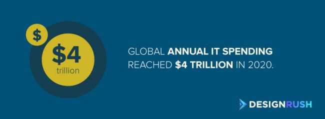 global annual IT spending is reaching $4 trillion.