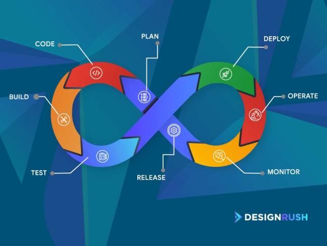 dev ops software development process