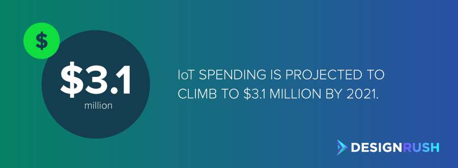 The projected IoT spending by 2021