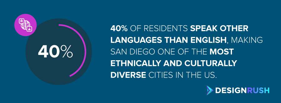 San Diego SEO companies: the number of bilingual speakers in San Diego