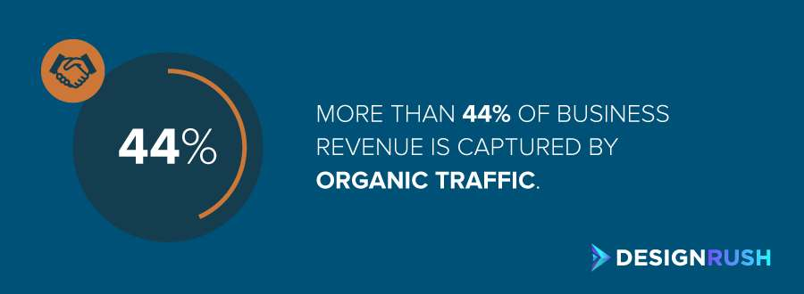 Austin SE0 companies – percentage of revenue captured by organic traffic