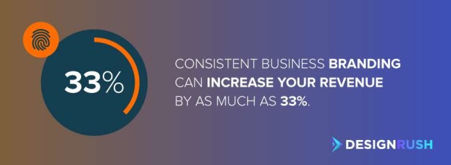 Business branding: Consistent business branding can increase your revenue by as much as 33%.