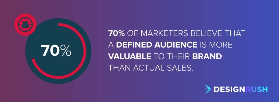 Business branding: 70% of marketers believe that a defined audience is more valuable to their brand than actual sales.