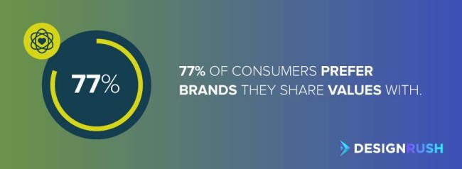 Business branding: 77% of consumers prefer brands they share values with.