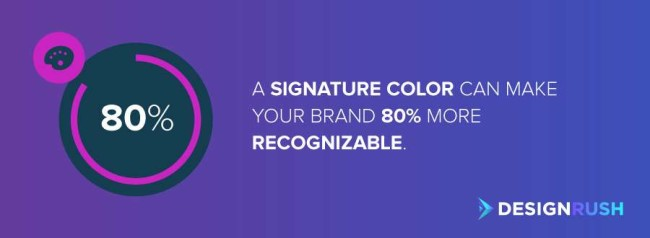 Business branding: A signature color can make your brand 80% more recognizable.