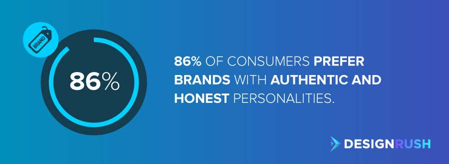 Business branding: 86% of consumers prefer brands with authentic and honest personalities.