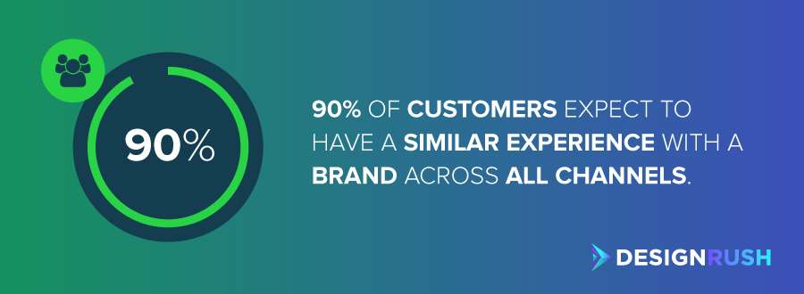 90% of customers expect to have a similar experience with a brand across all channels.