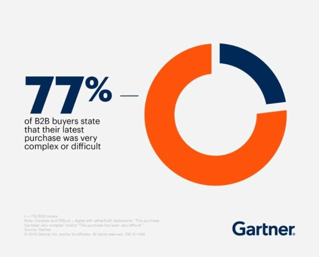The number of B2B buyers who claim their latest purchases were complex or difficult