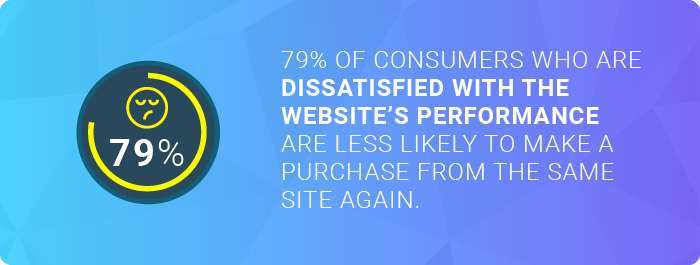 The number of consumers who are disappointed with website's performance